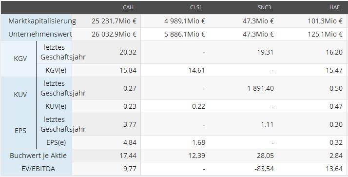 Vergleich KGV, KUV, EPS, EV/EBITDA, Quelle: Sharewise