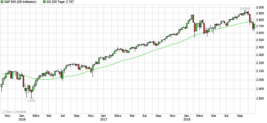 S&P500 3-Jahres-Chart