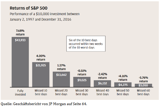 S&P500 Returns 1997 bis 2016, Quelle JP Morgan