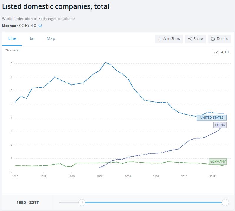 Anzahl gelisteter Unternehmen, USA, China, Deutschland seit 1980