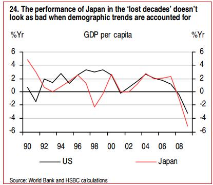 Adjustierte BIP-Wachstumszahlen für Japan / USA bis 2009 (Quelle: HSBC)