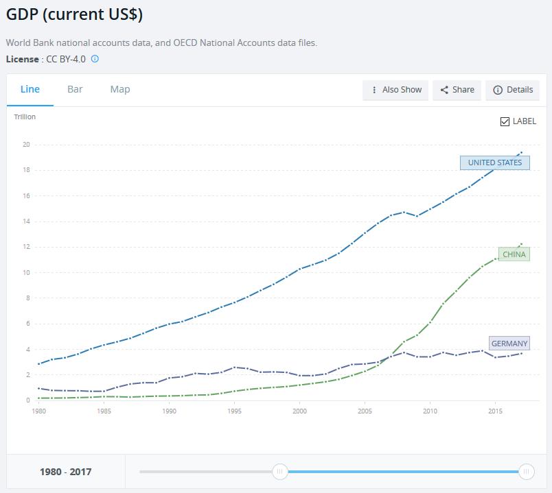 Entwicklung des GDP in US$, USA, China, Deutschland seit 1980