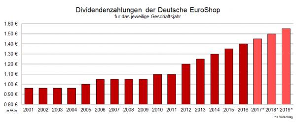 Dividendenentwicklung der Deutschen Euroshop Aktie, Quelle: Unternehmen
