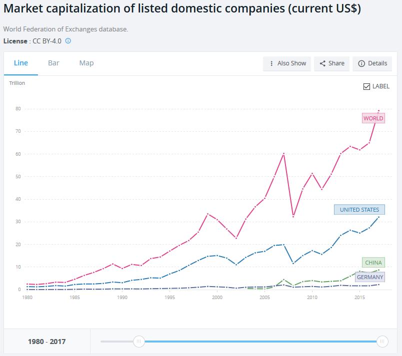 Marktkapitalisierung in US$, Welt, USA, China, Deutschland seit 1980