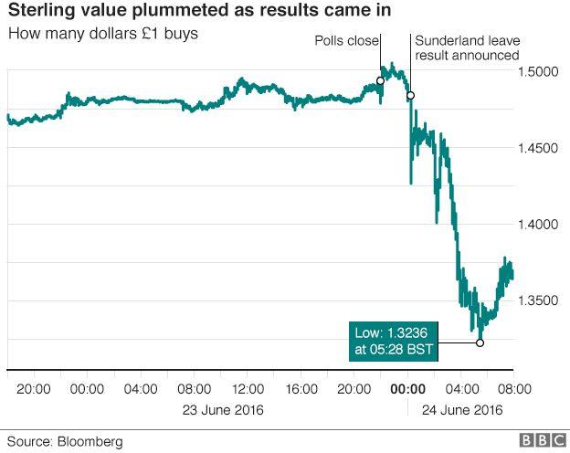 GBP/USD Wechselkurs am 23./24.Juni 2016, Quelle: BBC