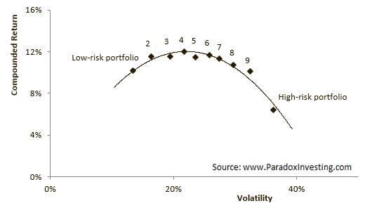 "Illustration aus ""High returns from low risk"", (c) www.paradoxinvesting.com"