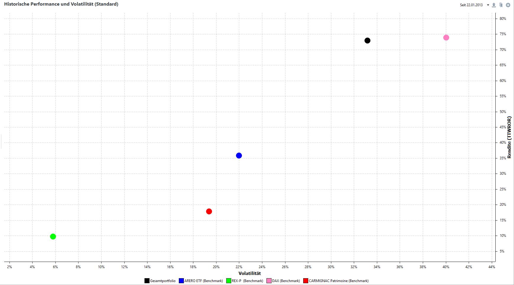 Rendite/Risiko-Chart seit Auflegung am 22.01.2013