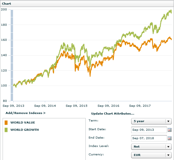 5-Jahres-Vergleich MSCI World Value vs. MSCI World Growth, Quelle: MSCI