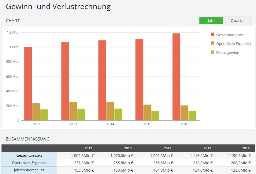 Neopost SA,  5-Jahres-Chart, Quelle: Sharewise / Thomson Reuters