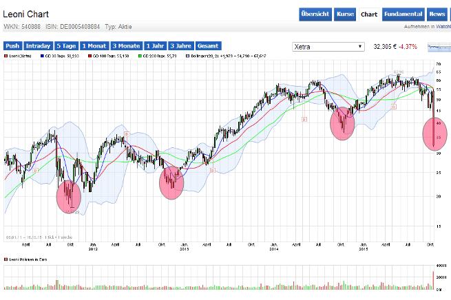 Leoni, Chart seit 1.01.2012, Hervorhebungen: wiederholtes Kurstief im Oktober / November.