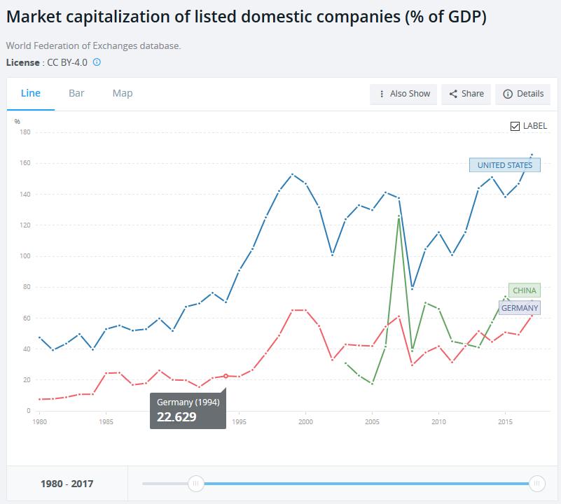 Marktkapitalisierung als Anteil des GDP in Prozent, USA, China, Deutschland seit 1980