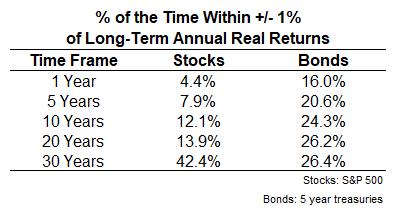 Zeitanteil in Prozent, in der der Investor über 1, 5, 10, 20 oder 30 Jahre mit seinem Portfolio der Langzeit-Durchschnitts-Rendite bis auf +/-1% nahekommt, Quelle: awealthofcommonsense.com