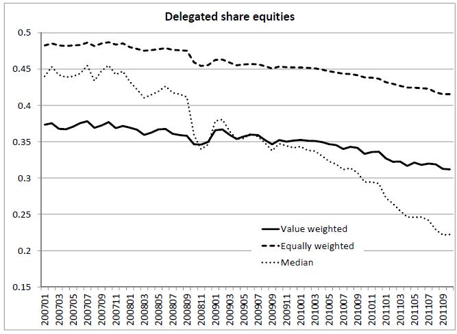 Bild 1: Anteil delegierter Investments (in Prozent) über den Zeitverlauf, Quelle: Dorn/Weber, SSRN-2705435
