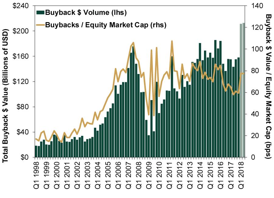 Aktienrückkäufe in USA (total und prozentual der Marktkapitalisierung), Quelle: Fisher Investments
