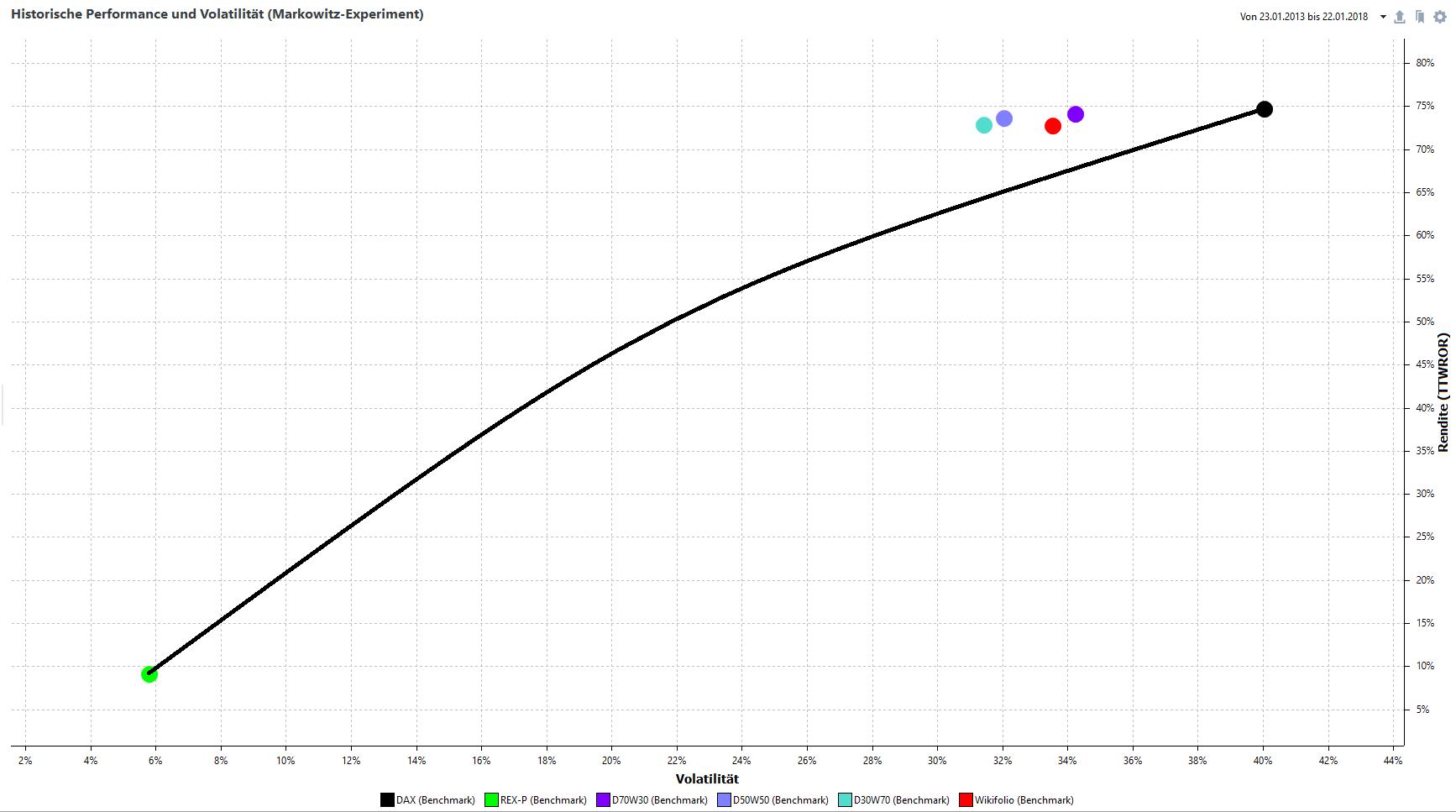 Rendite-Risiko-Diagramm, DAX/Wikifolio-Mix 5 Jahre