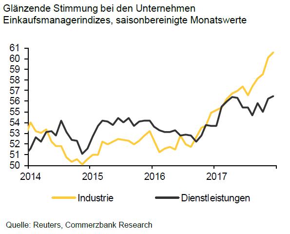 Blick auf den Euroraum: Einkaufsmanager-Indizes steigen in 2017 substanziell an, Quelle: Commerzbank