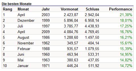 Die besten DAX-Monate seit 1959, Quelle: boerse.de