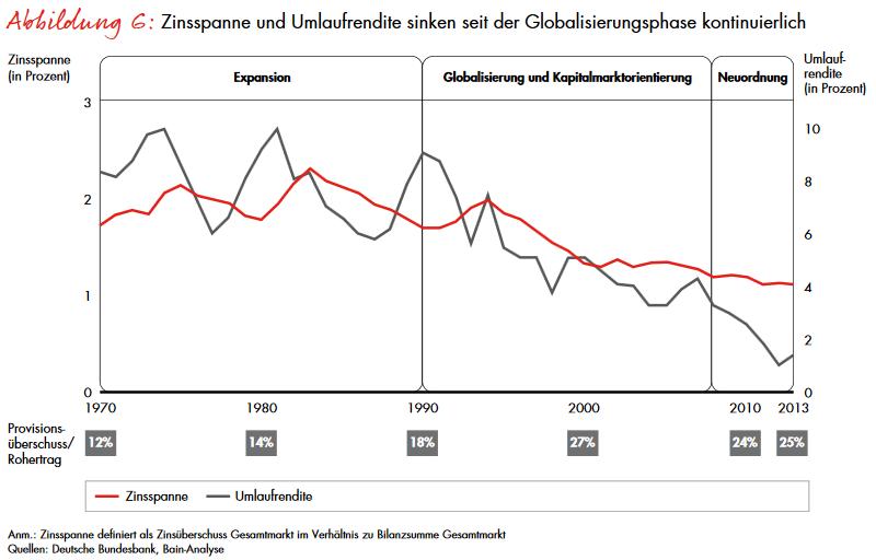 Zinsspanne und Umlaufrendite sinken seit der Globalisierungsphase, Quelle: Bain Capital