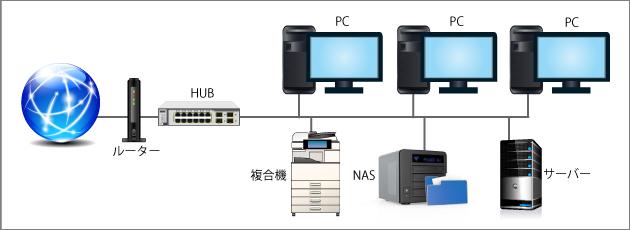 パソコン保守,浜松市