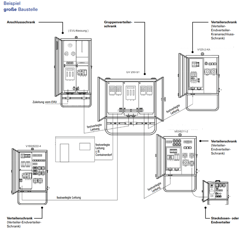 Struktur der Elektroinstallation für Baustrom auf Baustellen