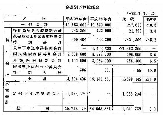 工藤日出夫市議会レポート134号 図表 会計別予算総括表