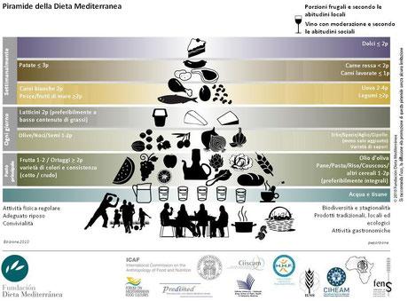 Piramide della dieta mediterranea