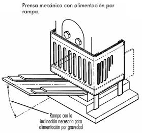 Ejemplo de alimentación semiautomática