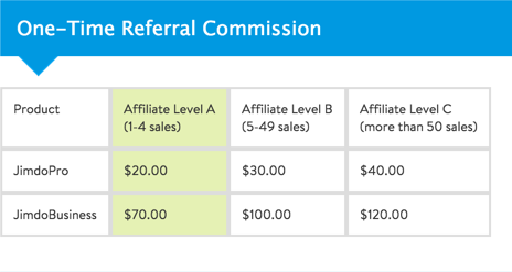 One-Time Referral Commission