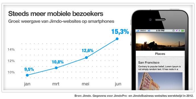 Mobiele website bezoekers Jimdo