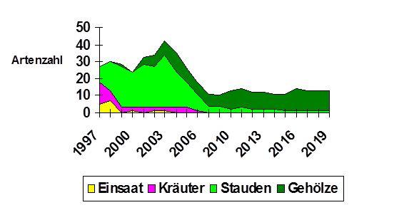 Die Grafik zeigt: keine Veränderung gegenüber dem Vorjahr Bild: Thomas Hövelmann