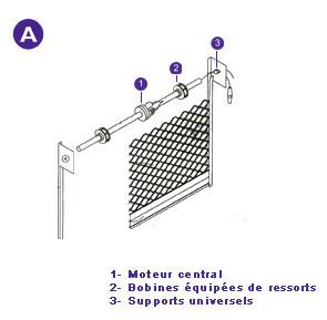 Les rideaux axe compens sont quip s de bobines ressorts compensant le poids du tablier - Norme europeenne en 13241 1 ...