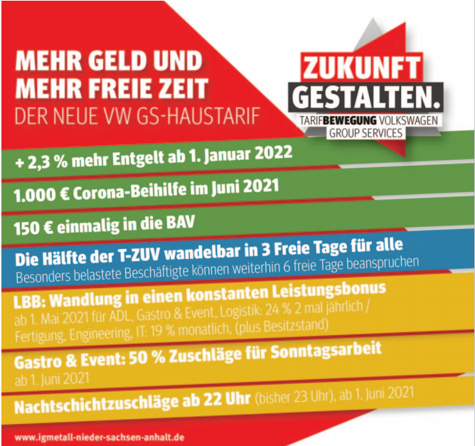 """Tarifabschluss bei Volkswagen Group Services - """"Starkes Ergebnis in schwierigen Zeiten"""""""