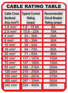 Medidas De Cables En Amperios P 225 Gina Web De Ea5fmh