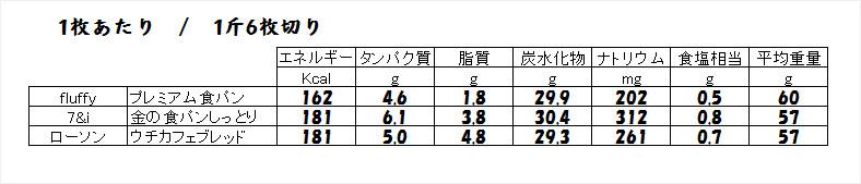 参考:成分比較表