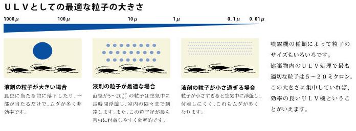 ゴキブリ対策:ULVとしての最適な薬剤粒子の大きさ
