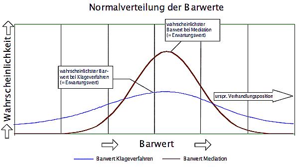(Abbildung 2: Ökonomische Aspekte der Mediation / Handbuch Wirtschaftsmediation S. 524)