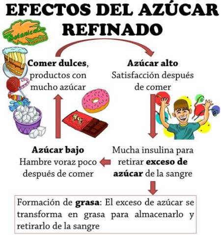 efectos del azúcar