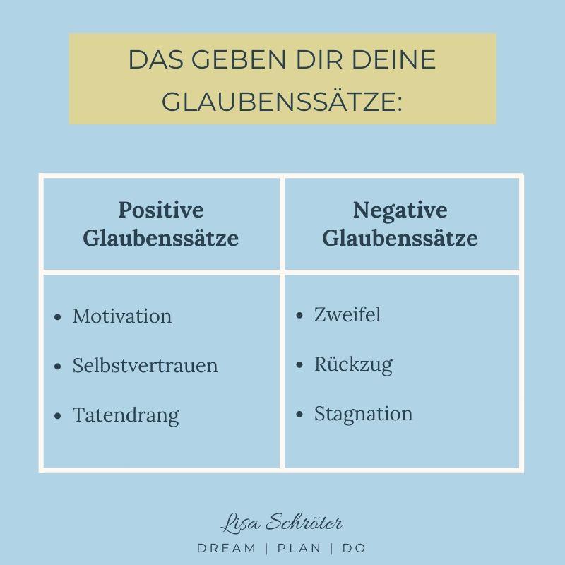 Beispiele für positive und negative Glaubenssätze