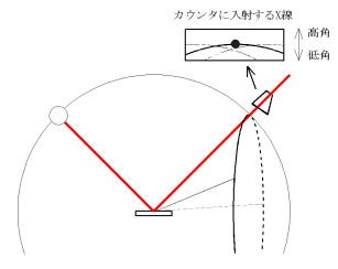 図4 アンブレラ効果