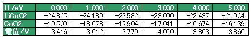 Co d軌道のUの値を変化させた場合の平衡電位の変化