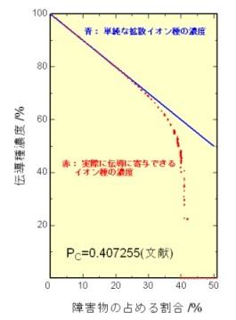 青:拡散イオン種の濃度。赤:実際に伝導に寄与できるイオン種の濃度。