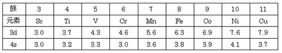 Table 1 スレーターの規則から求めた有効核電荷