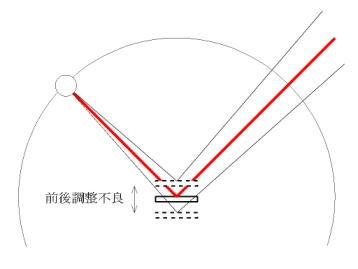図2 偏心誤差