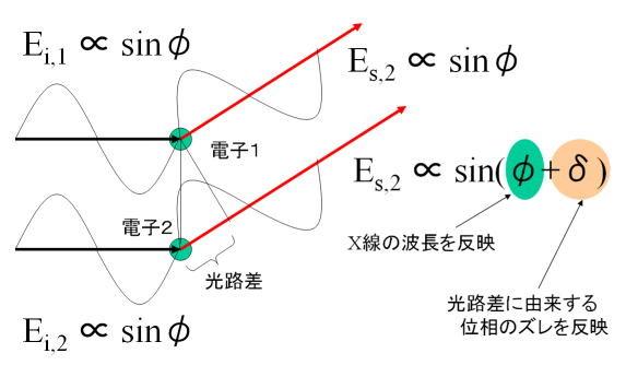 図4. 電子1と電子2に散乱されたX線の様子。