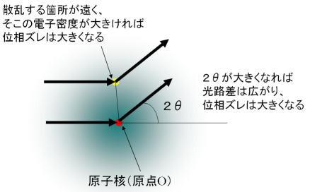 図10. 原子散乱因子の特徴など