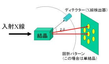 図2.XRD法のかなりシンプルなイメージ