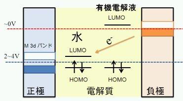 Fig. 5 電解質の電位窓