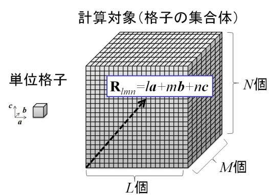 図13.単位格子の格子ベクトルと格子の集合体。格子点を表わすベクトル式