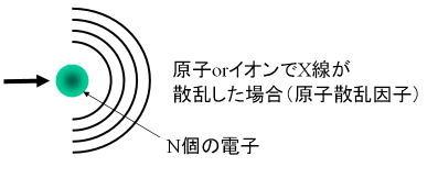 図6. 原子散乱因子
