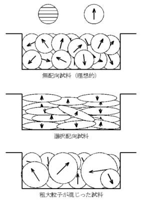 図6 サンプルの形状がピーク強度に影響する例。測定ホルダーにのせられたサンプルのイメージ。
